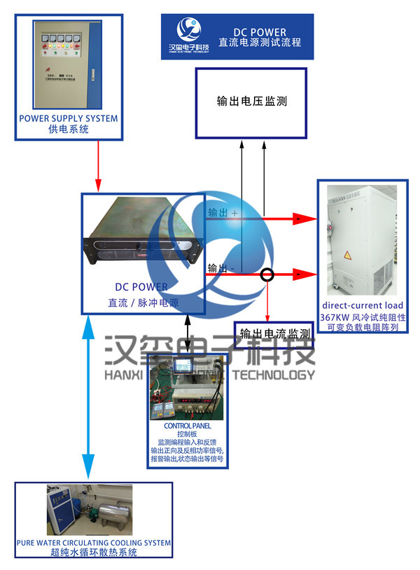 直流电源维修流程  DC POWER maintenance process