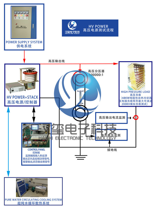 高压电源维修流程   HV POWER maintenance process