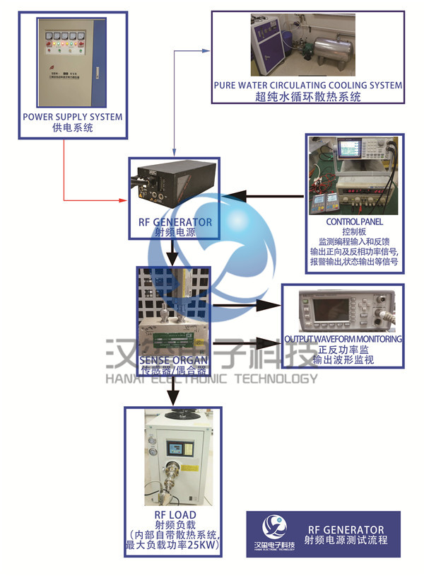 射频电源维修流程 RF Generator maintenance process